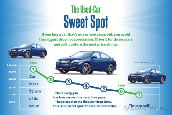 best used car prices in Seattle Washington